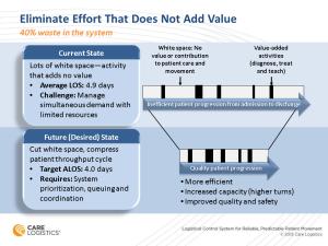 Eliminate Effort That Does Not Add Value