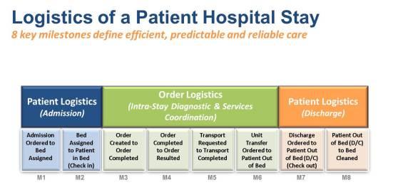 8 Milestones for Patient Throughput