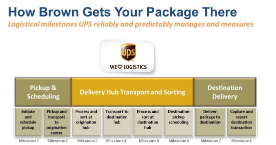 UPS Milestones for Package Delivery